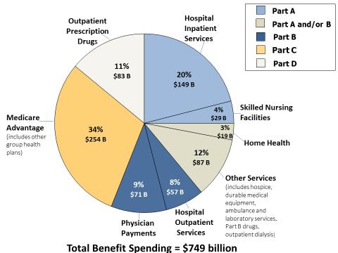 Medicare Primer - EveryCRSReport com