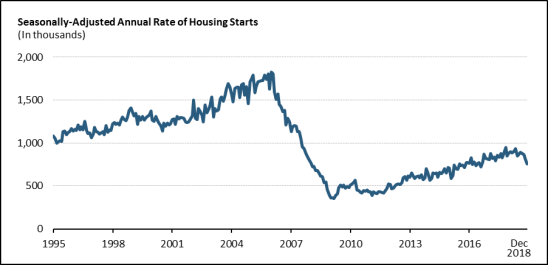 Housing Issues in the 116th Congress - EveryCRSReport com