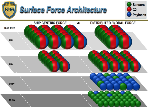 Navy Force Structure and Shipbuilding Plans: Background and