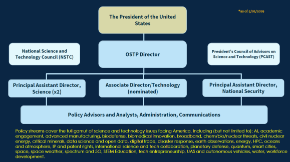 Office of Science and Technology Policy (OSTP): History and Overview