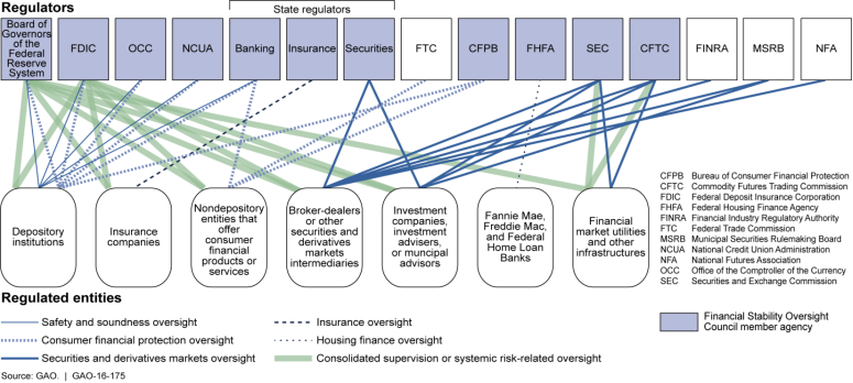 Who Regulates Whom An Overview Of The U S Financial Regulatory